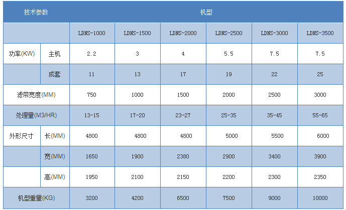 LDNS-化工废泥标准带式压滤机 1