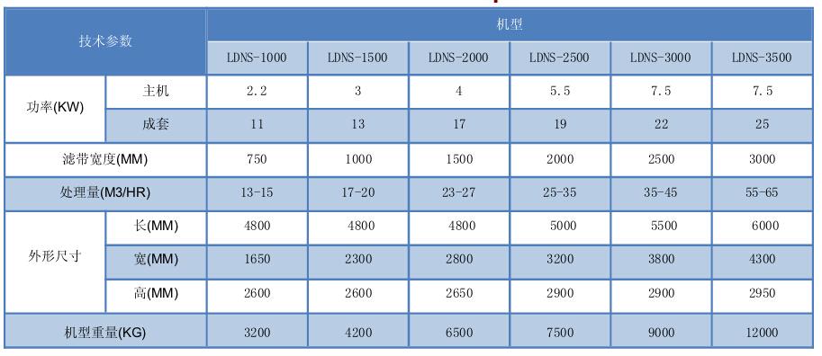 LDNS-污水淤泥重型带式压滤机 1